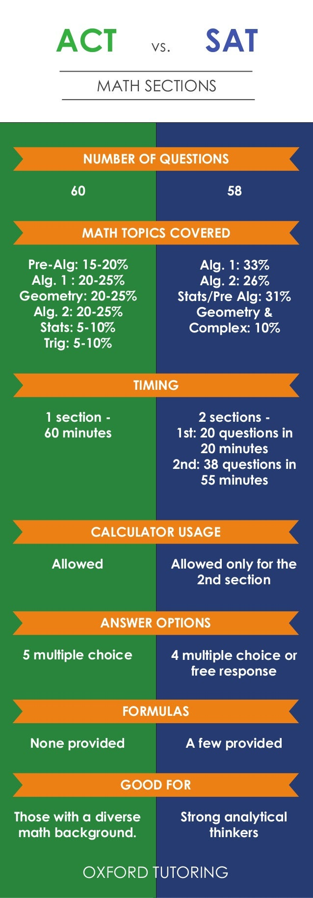 ACT vs. SAT MATH SECTIONS NUMBER OF QUESTIONS 60 58 MATH TOPICS COVERED Pre-Alg: 15-20% Alg. 1 : 20-25% Geometry: 20-25% A...