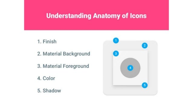 Understanding Anatomy of Icons     1. Finish 2. Material Background 3. Material Foreground  4. Color     5. Shadow
