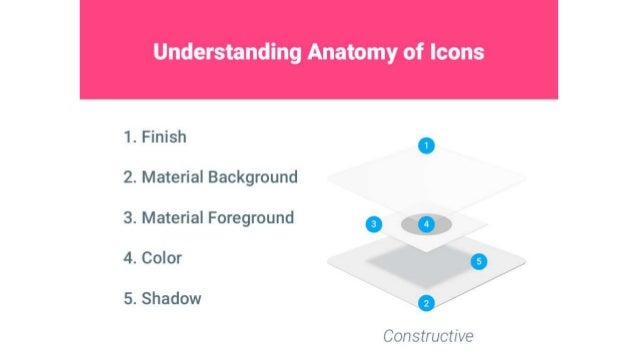 Understanding Anatomy of Icons     1. Finish .  2. Material Background 3. Material Foreground .  if . a;5_  4. Color  °/  ...