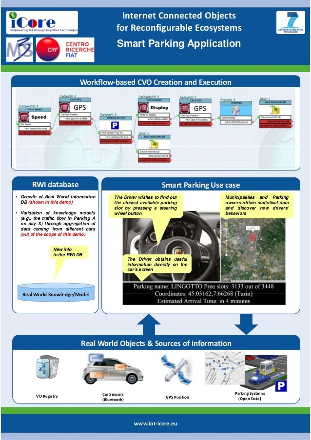 Internet Connected Objects for Reconfigurable Ecosystems Smart Parking Application  Workflow-based CVO Creation and Execut...
