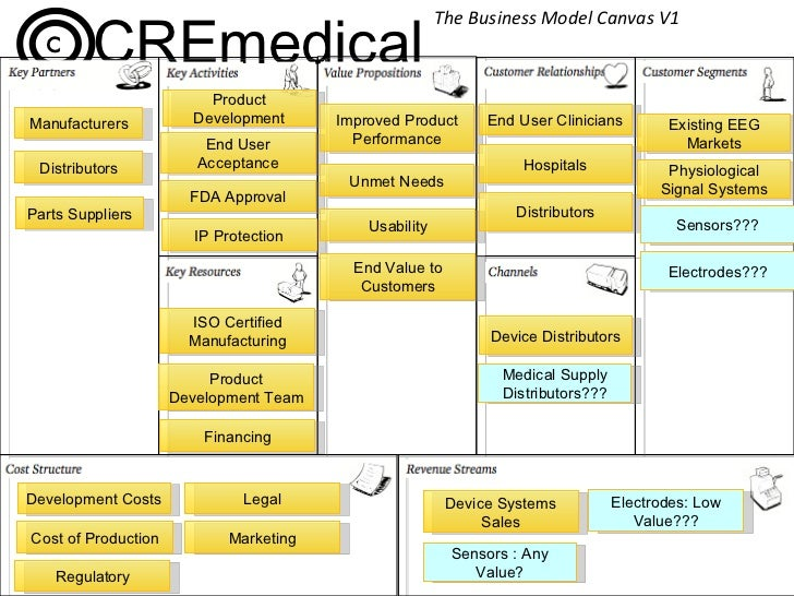 The Business Model Canvas V1
