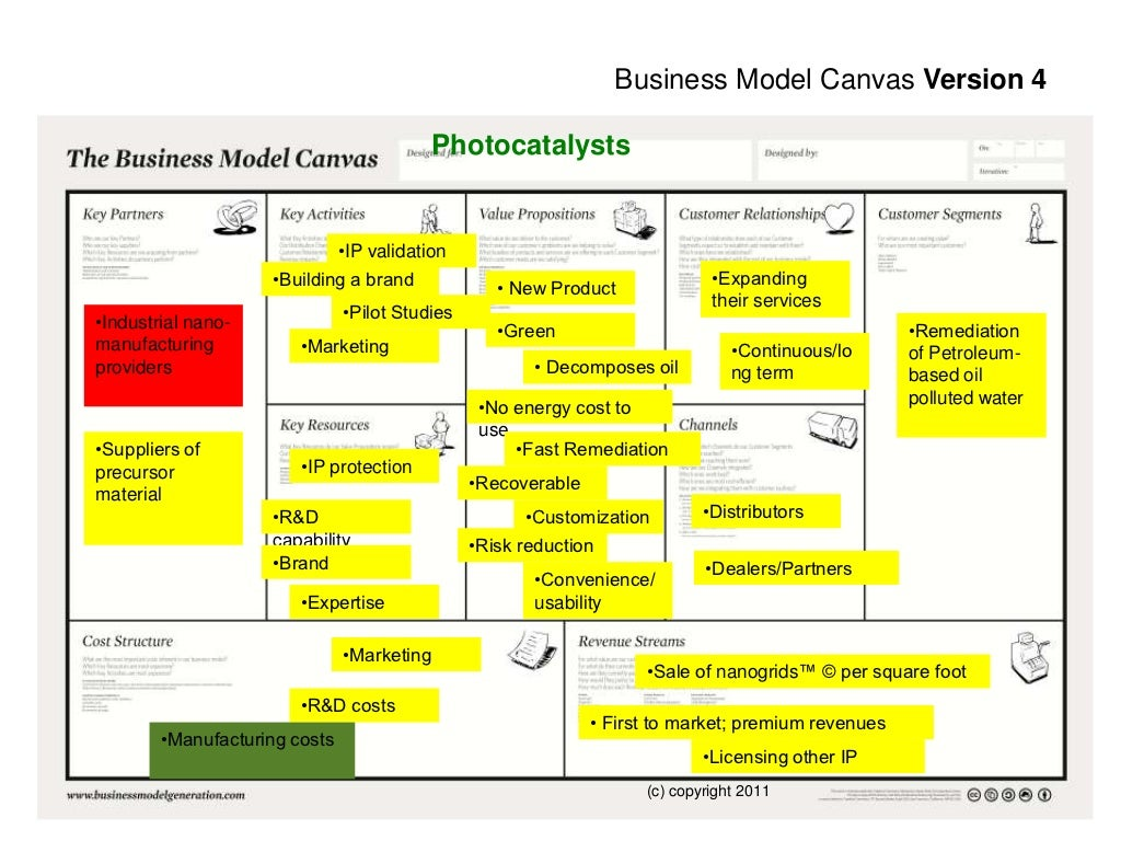 Business model canvas version 4 for What to do with a canvas