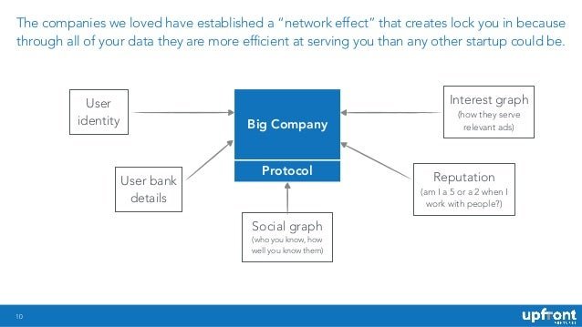 !10 Big Company Protocol User identity User bank details Social graph (who you know, how well you know them) Interest grap...