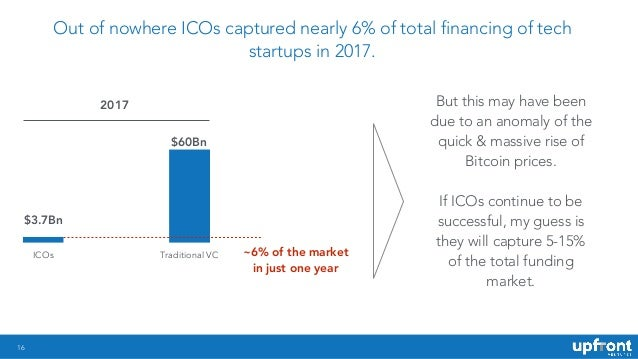 !16 Out of nowhere ICOs captured nearly 6% of total financing of tech startups in 2017. ICOs Traditional VC 2017 $3.7Bn $6...