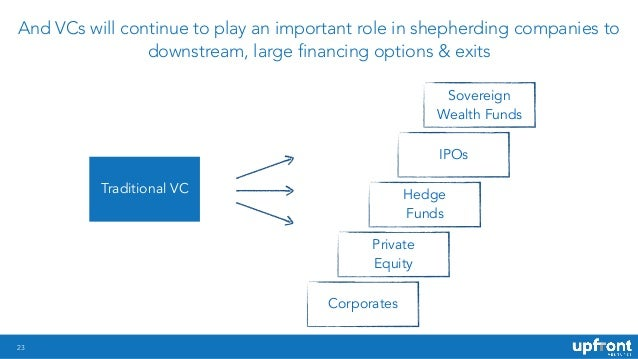 !23 And VCs will continue to play an important role in shepherding companies to downstream, large financing options & exit...