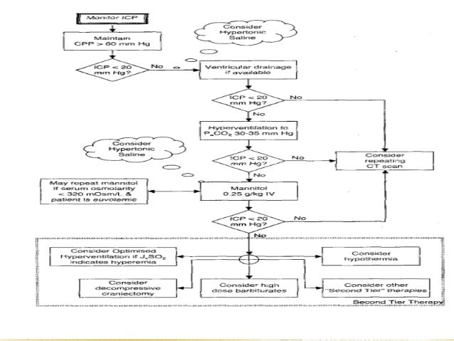 DIURETIC THERAPY• Principle• Osmotic diuretic• Disadvantages• Mannitol 0.5 to 1.5 gm/kg I.V 4-5 hourly• Glycerol 1-2 gm/kg...