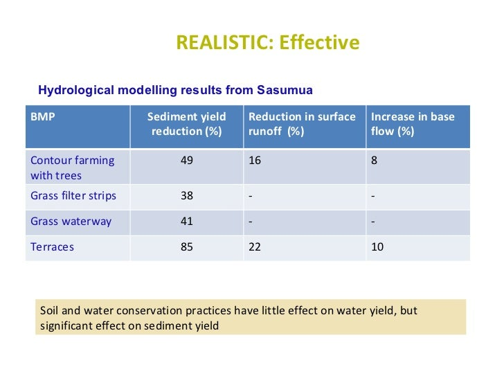 REALISTIC: Effective Soil and water conservation practices have little effect on water yield, but significant effect on se...