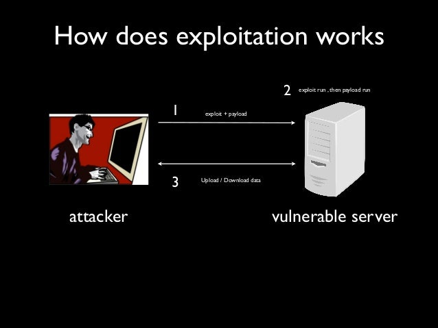 How does exploitation works attacker exploit + payload vulnerable server 1 exploit run , then payload run 2 3 Upload / Dow...
