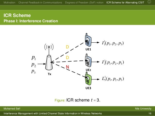 Mohamed Seif Nile University Interference Management With Limited Channel State Information In Wireless Networks 15 24