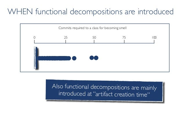WHEN functional decompositions are introduced Commits required to a class for becoming smell 50 1000 25 75 Also functional...