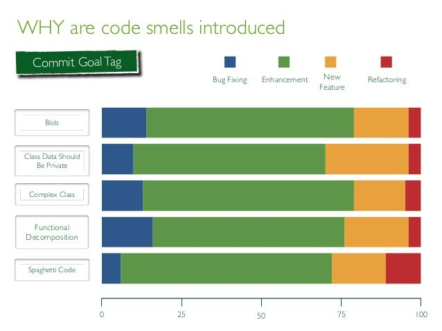 WHY are code smells introduced Commit GoalTag BLOB CDSBP CC FD SC BF E NF R Blob Class Data Should Be Private Complex Clas...