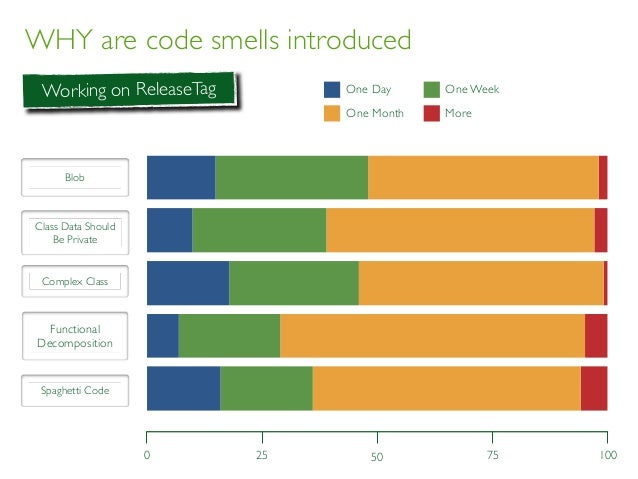 WHY are code smells introduced BLOB CDSBP CC FD SC Day Week Monh More 0 1005025 75 Working on ReleaseTag One Day One Month...