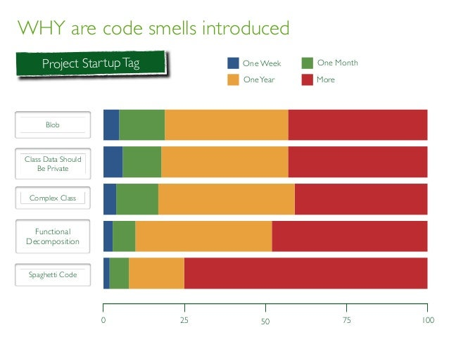 WHY are code smells introduced BLOB CDSBP CC FD SC Day Week Month More 0 1005025 75 Project StartupTag One Week OneYear Mo...