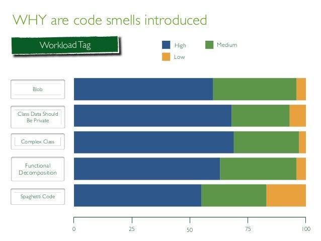 WHY are code smells introduced BLOB CDSBP CC FD SC Low Medium High 0 1005025 75 WorkloadTag High Low Medium Blob Class Dat...