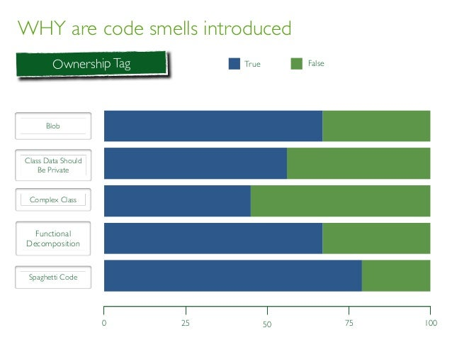 WHY are code smells introduced 0 1005025 75 OwnershipTag BLOB CDSBP CC FD SC True FalseTrue False Blob Class Data Should B...