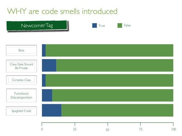 WHY are code smells introduced 0 1005025 75 NewcomerTag BLOB CDSBP CC FD SC True FalseTrue False Blob Class Data Should Be...