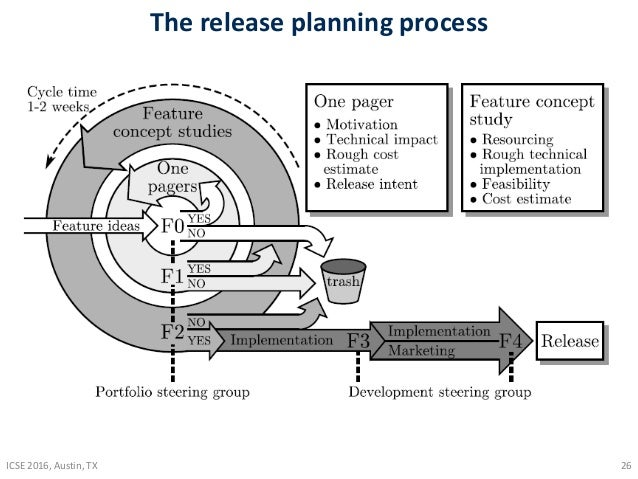 Technical briefing on Software Release Planning