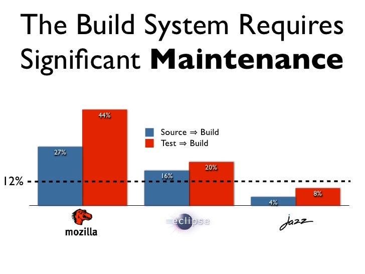 Release Engineering                        On average we                  deploy new code fifty times   http://behrns.files....