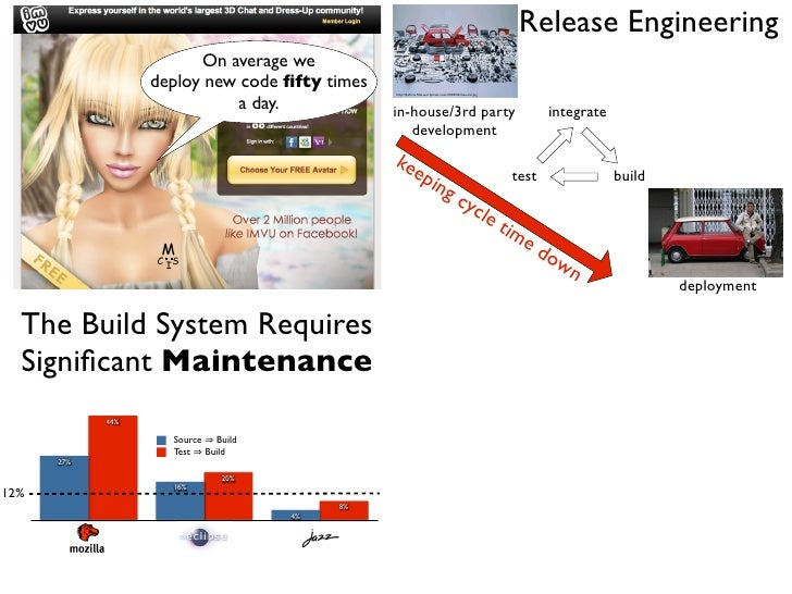Release Engineering Risk Analysis & Cherry-picking                        On average we                  deploy new code fi...