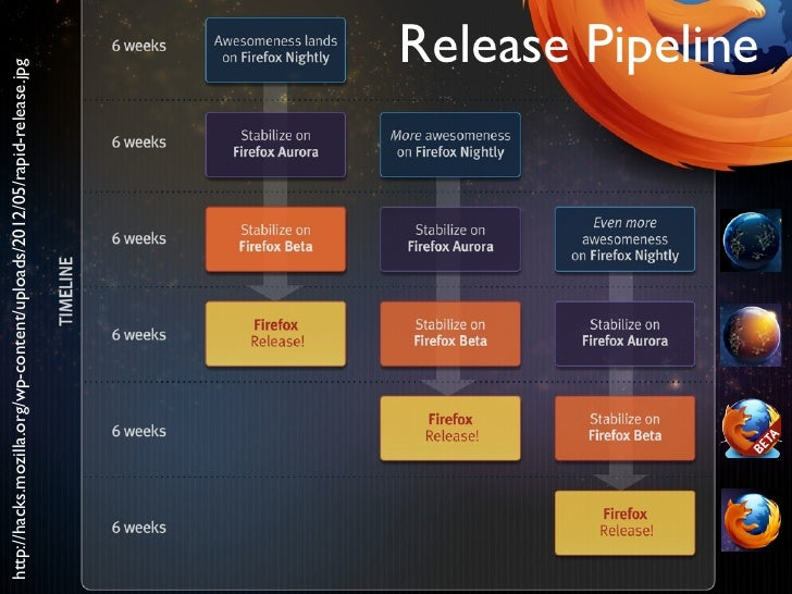 http://hacks.mozilla.org/wp-content/uploads/2012/05/rapid-release.jpg                                                     ...