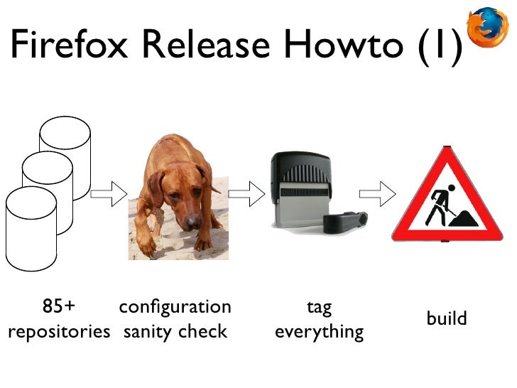 Firefox Release Howto (1)    85+      configuration      tag                                         buildrepositories sani...