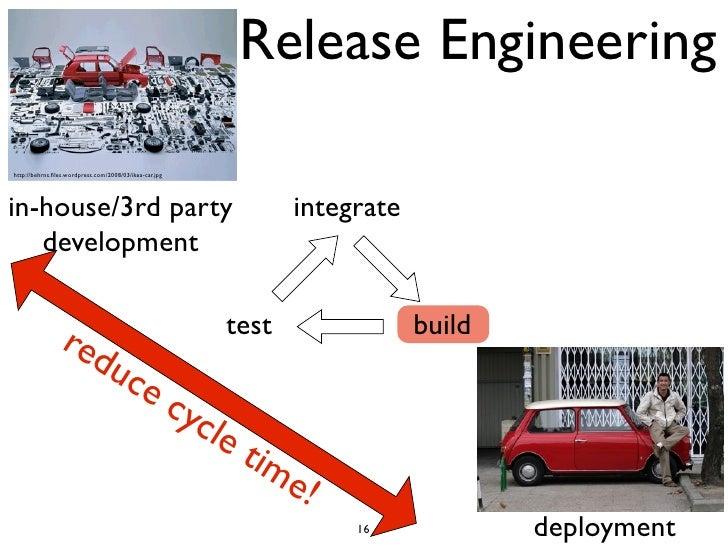 Release Engineeringhttp://behrns.files.wordpress.com/2008/03/ikea-car.jpgin-house/3rd party                                ...