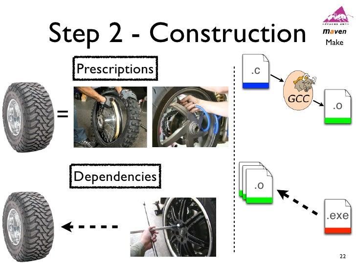 Step 2 - Construction      Make    Prescriptions   .c                            .o=    Dependencies    .o                ...