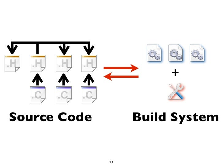 +Source Code        Build System              23