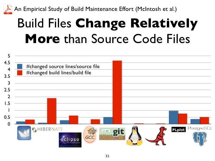 An Empirical Study of Build Maintenance Effort (McIntosh et al.)       Build Files Change Relatively        More than Sour...