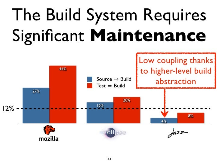 The Build System Requires  Significant Maintenance                                   Low coupling thanks            44%    ...