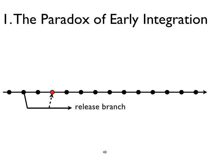 1. The Paradox of Early Integration            release branch                   40