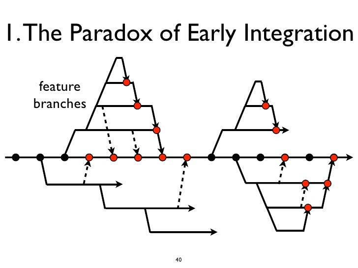 1. The Paradox of Early Integration   feature  branches                 40