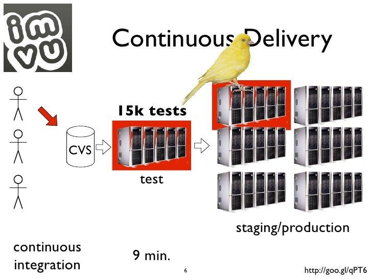 Continuous Delivery              15k tests        CVS                 test                             staging/productionc...