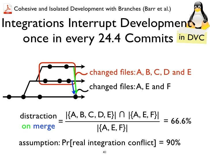 Cohesive and Isolated Development with Branches (Barr et al.)Integrations Interrupt Development    once in every 24.4 Comm...