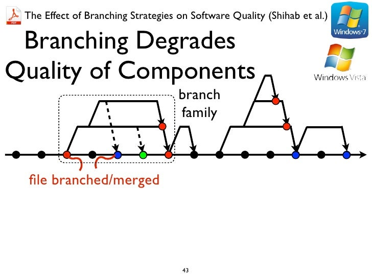 The Effect of Branching Strategies on Software Quality (Shihab et al.) Branching DegradesQuality of Components            ...