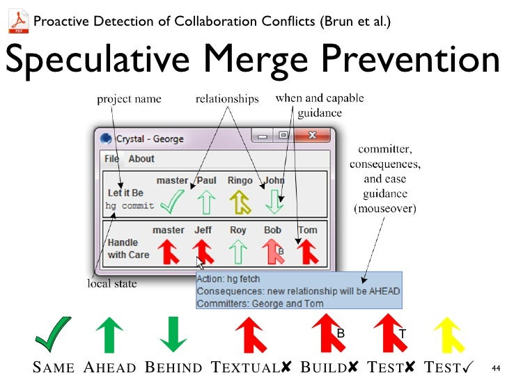 Proactive Detection of Collaboration Conflicts (Brun et al.)Speculative Merge Prevention                                   ...