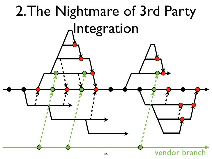 2. The Nightmare of 3rd Party         Integration              46      vendor branch