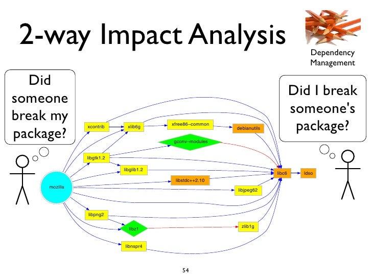 2-way Impact Analysis                                                                               Dependency            ...