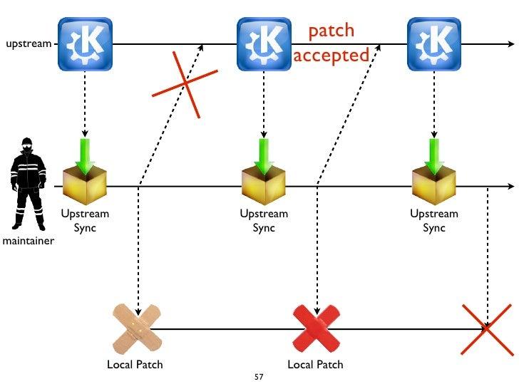 patchupstream                                             accepted             Upstream             Upstream              ...