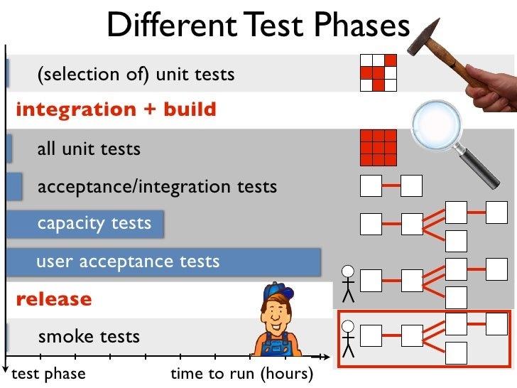 Different Test Phases   (selection of) unit testsintegration + build   all unit tests   acceptance/integration tests   cap...