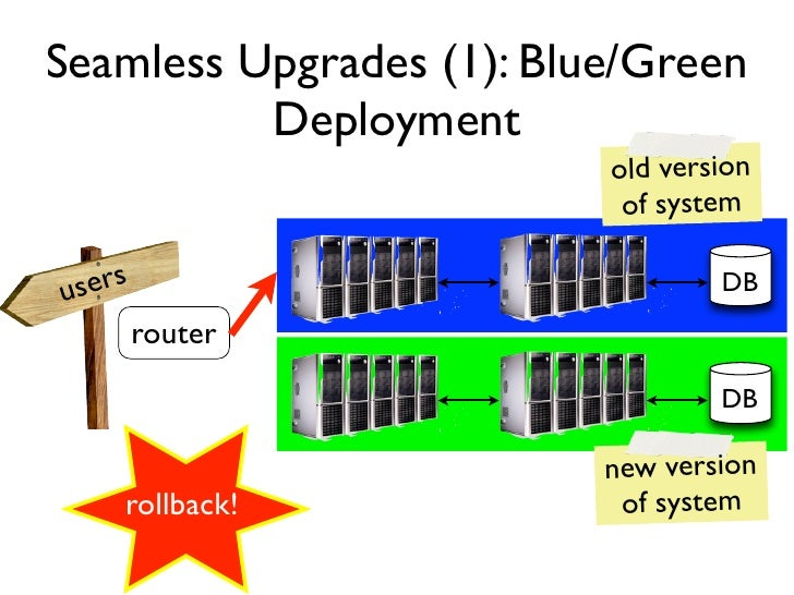 Seamless Upgrades (1): Blue/Green          Deployment                          old version                           of sy...