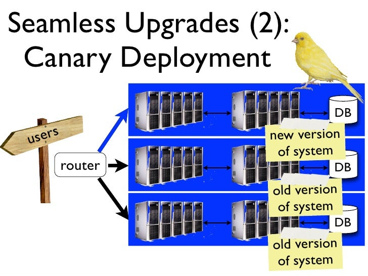 Seamless Upgrades (2): Canary Deployment                              DB                              Disk users          ...
