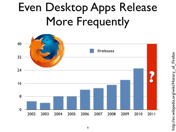 Even Desktop Apps Release     More Frequently40                                         #releases                         ...