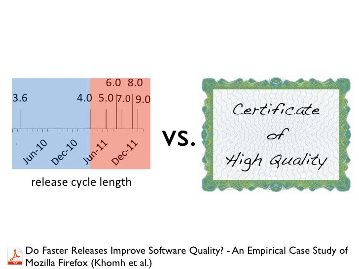 Rapid Release Cycle                    6.0 8.03.6            4.0 5.0 7.0 9.0                                              ...