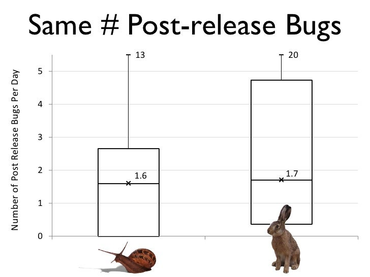 Same # Post-release Bugs                                                       13                      20                 ...
