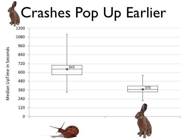 Crashes Pop Up Earlier                           1200                           1080                            960Median ...