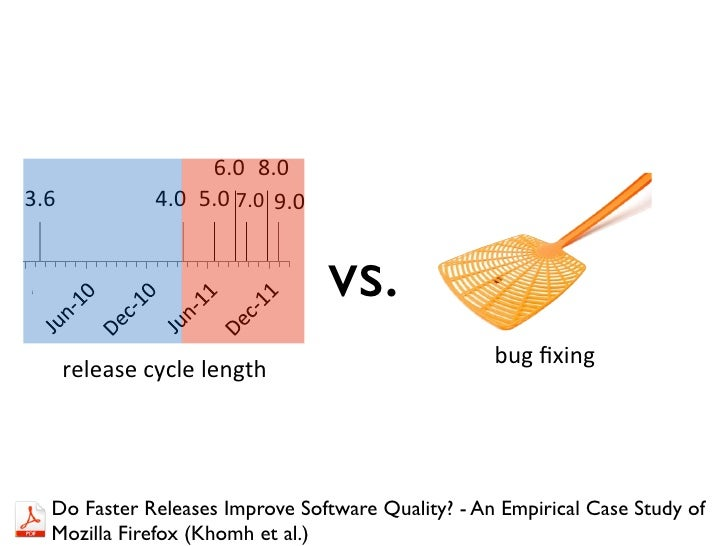 Rapid Release Cycle                    6.0 8.03.6            4.0 5.0 7.0 9.0                                 vs.          ...
