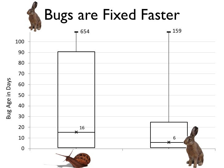Bugs are Fixed Faster                                     654                     159                  100                ...