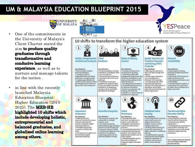 Engaging youth through international network for education sustainab 15 um malaysia education blueprint 2015 malvernweather Image collections