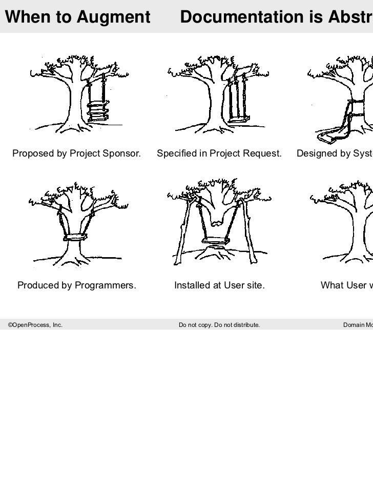 sadt  u0026 idef0 for augmenting uml  algile  u0026 usability engineering